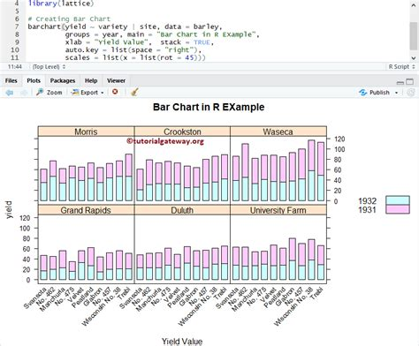 sinatra layout multiple yield lattice bar chart in r