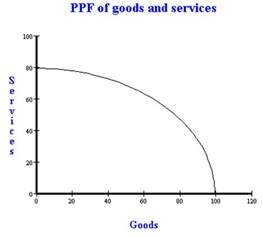 what is the opportunity cost of buying a new car ppf opportunity cost and trade with a gains from trade