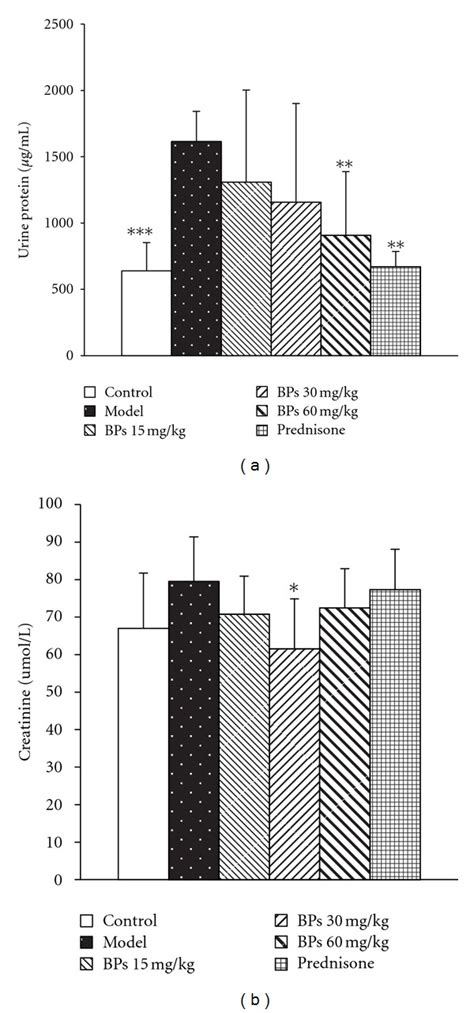 Serum Bps effect of bps on urinary protein and serum creatinine