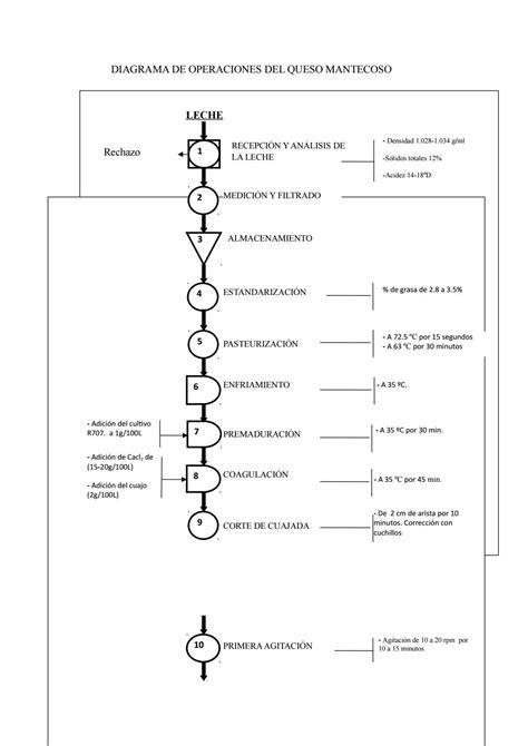 Diagrama De Proceso De Operaciones - SEONegativo.com