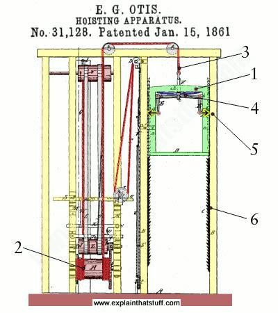 suspension origami 1861 how do elevators or lifts work mechstuff