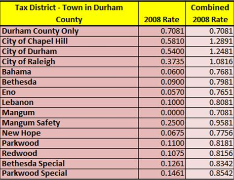 Durham County Personal Property Tax Records Durham County Tax Payments Nc