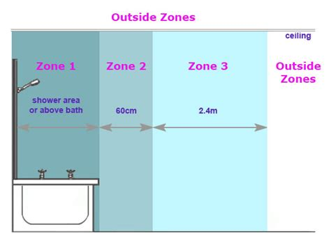 Bathroom Zones For Fans Manrose Inline Fan Wiring Diagram Manrose Extractor Fan