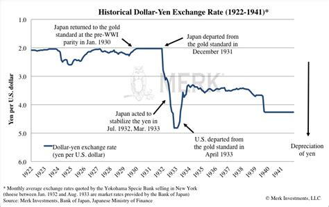 currency converter historical rates how low will the yen go depression era policies axel g