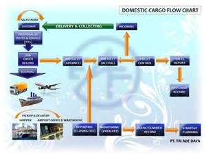 Cargo Flow Management Cargo Domestic Cargo Flow Chart Triadedaya