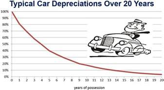 what is the depreciation of a new car what is depreciation how does depreciation affect profit