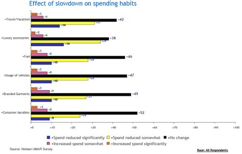 consumption pattern meaning in hindi developing a clear picture of affluence in india