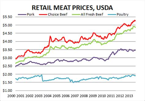 The Price Of Butcher S agricultural drought buedel up