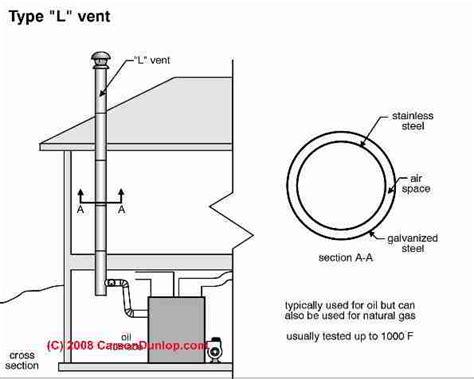 l vents type l chimneys installation inspection of