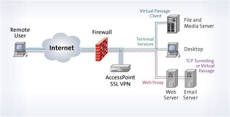 ssl working with diagram networking how does a vpn manage local ip addresses
