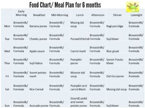 vegetables 5 month baby 6 month baby food chart indian food chart for 6 months