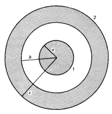 capacitor esferico 1r ciclo capacitor esf 233