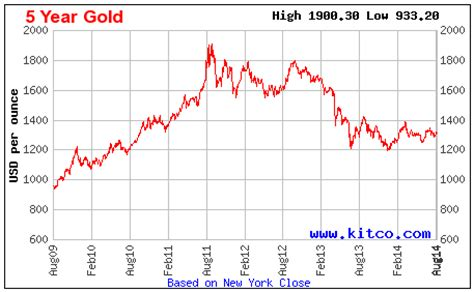 if i buy gold coins or bars now, what if the price goes down?