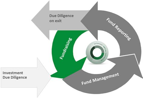 Cycle Investing pe vc vdr for information management on every stage of