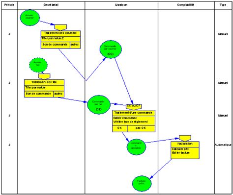 diagramme acteur flux merise diagrammes organisationnels
