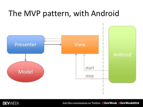 mvp pattern android exle device fragmentation vs clean code