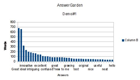 Answer Garden Demo Answer Garden