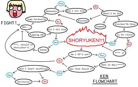 flowchart ken flowchart ken your meme