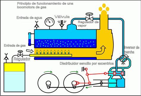 water frame diagram newcomen steam engine simple diagram water frame diagram