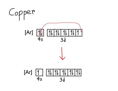 orbital diagram for copper copper orbital diagram 28 images aufbau principle