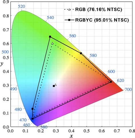 color gamut simulated color gamut of rgb dashed lines and rgbyc