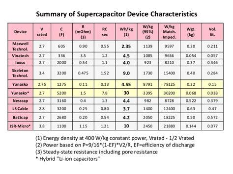 supercapacitor wh printed supercapacitors