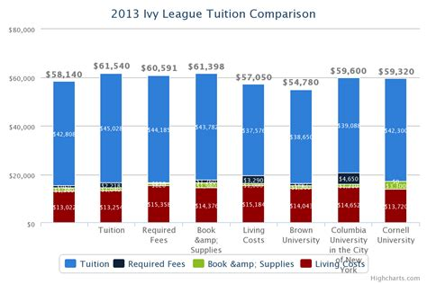 League Mba Tuition Comparison moved permanently