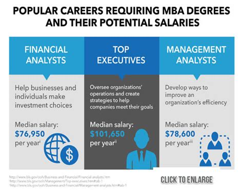 Business Administration Salary Bba Vs Mba by Mba Careers And Mba Career Options