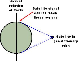 geostationary satellite orbit | geo orbit | radio