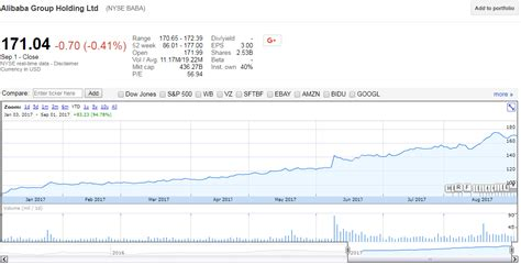alibaba ticker alibaba stock quote captivating the best china stock not