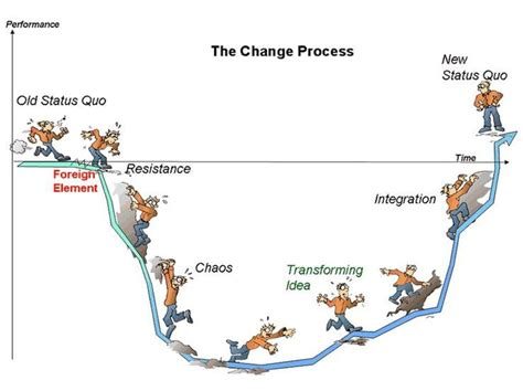 the process of parenting 25 best ideas about change management on