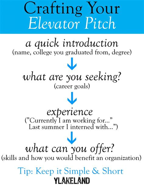 30 Second Elevator Speech Outline by An Elevator Speech Or Quot Pitch Quot Is A Succinct But Well Planned Speech You Give To An
