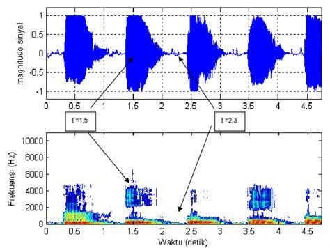representasi sinyal  domain waktu  domain frekuensi