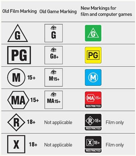 The Office Rating by Commas On The Path Warning New Oflc Symbols