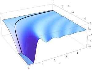peeter joot's blog » mathematica cdf notebooks for ece1229