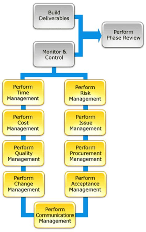 project management methodology: project life cycle