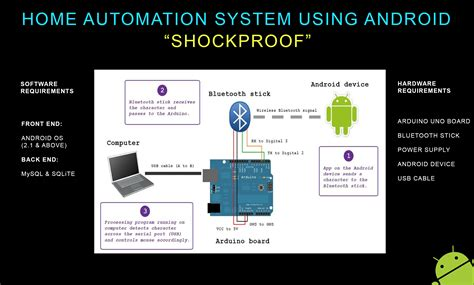 android home automation home automation using android mytechlogy