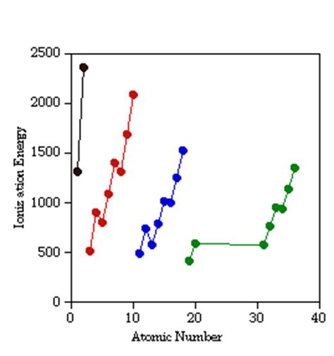 pattern on how ionization energy varies with atomic radius lon capa octetrule