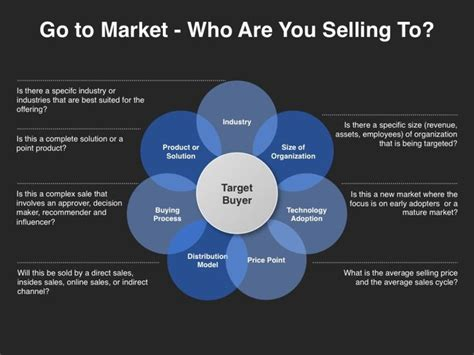 Building Plans Online 17 best go to market strategy images on pinterest