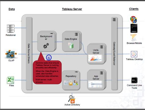 tableau server architecture diagram tableau gurus tableau server architecture