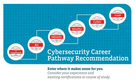 comptia csa guide cs0 001 cybersecurity analyst certification books comptia csa