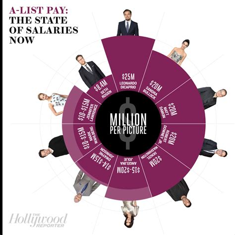 commercial star salary leonardo dicaprio makes how much per movie hollywood s a