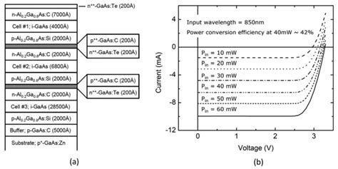 high voltage gaas photovoltaic laser power converters schematic of the gaas algaas heterostructures for a