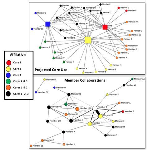 network analysis diagram social network analysis 183 aea365