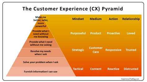 the cx pyramid why most customer experience efforts fail social media today