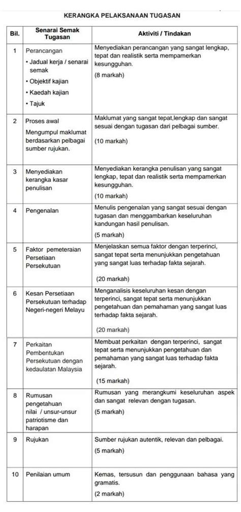 format apa jadual contoh jadual kerja tugasan rumamu di