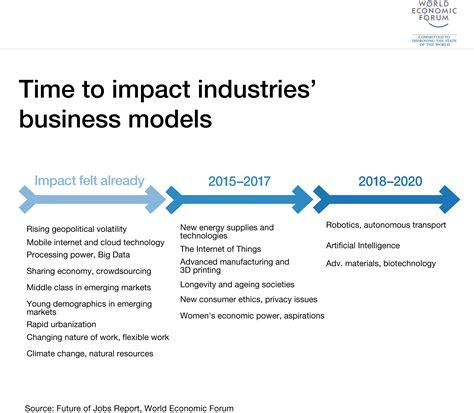 technology  change  future  work world economic forum