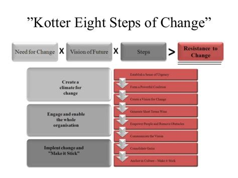 8 Steps To by Kotter Eight Steps Of Change