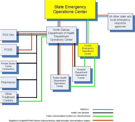 Emergency Response Plan Template Beneficialholdings Info Hospital Emergency Operations Plan Template