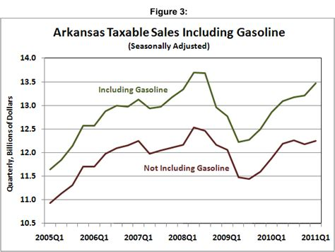 state of arkansas department of finance and administration collection section arkansas economist 187 2011 187 june